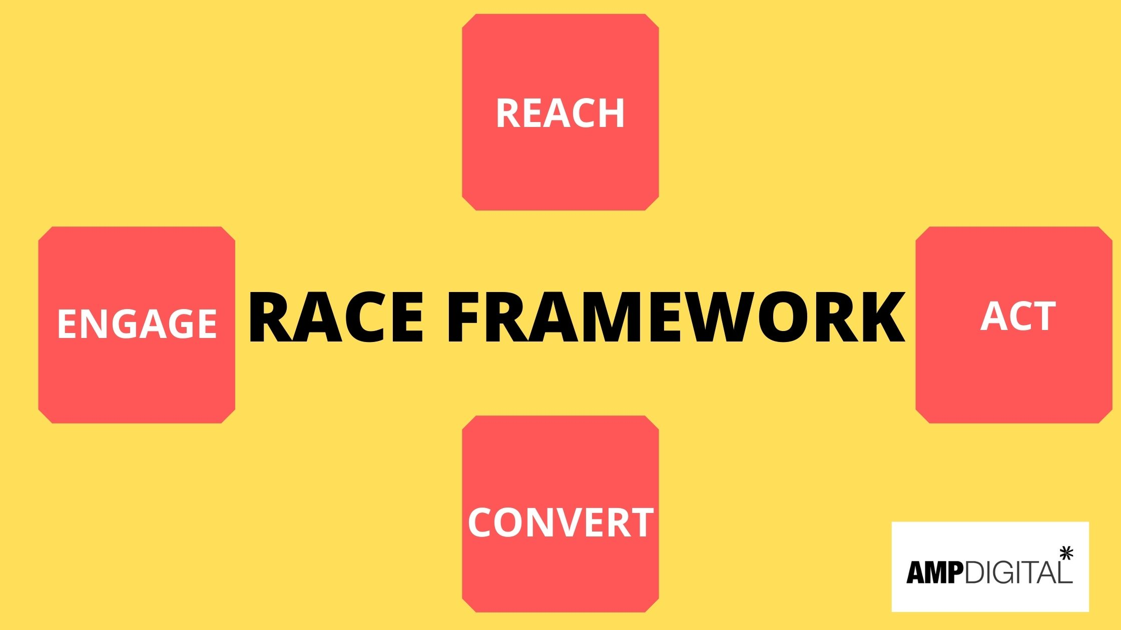 How Can I Use the RACE Framework In Digital Marketing?